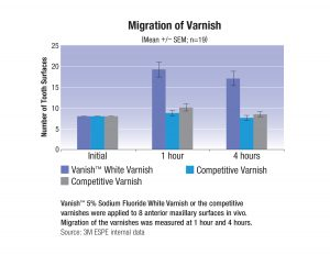 FIGURE D-MigrationofVarnish