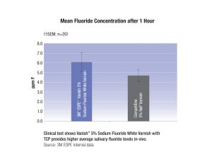 FIGURE E-MeanFluorideConcentration