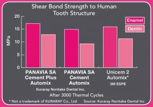Shear Bond Strength PSACP Graph