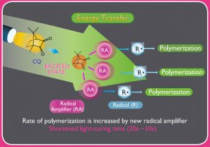 Rate of Polymerization PSACP