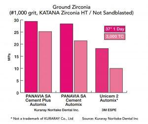 Zirconia Bond PSACP